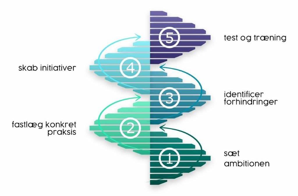 5 trin til at skabe en ambitiøs og forankret datakultur